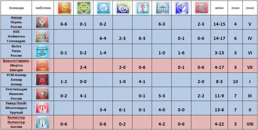 футбол россии таблица